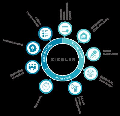 Leistungsmodell der Krisenkommunikation und Krisenmanagement von Ziegler Company